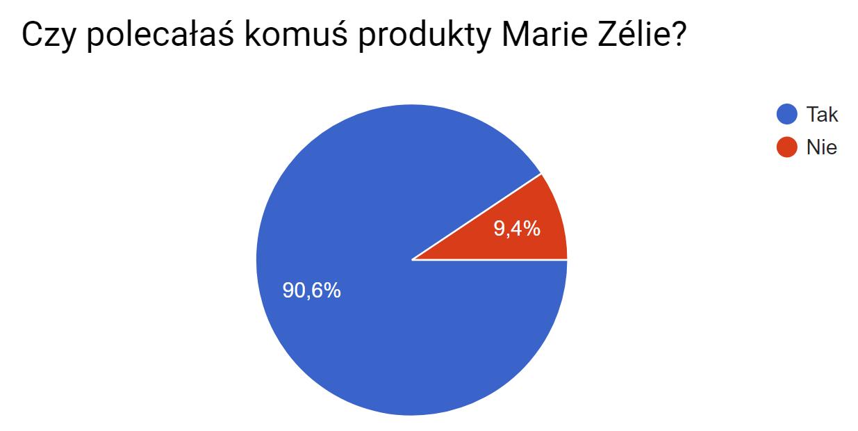 Must-have survey - Marie Zélie - badanie satysfakcji klientek, MVP, minimum viable product